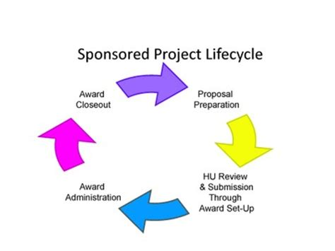 Applied consultancy research proposal